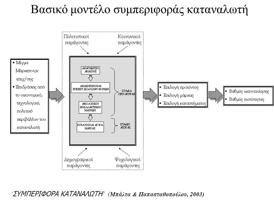 ' ΣΥΜΠΕΡΙΦΟΡΑ ΚΑΤΑΝΑΛΩΤΗ ' ( Μπάλτα & Παπασταθοπούλου, 2003) Βασικό μοντέλο συμπεριφοράς καταναλωτή