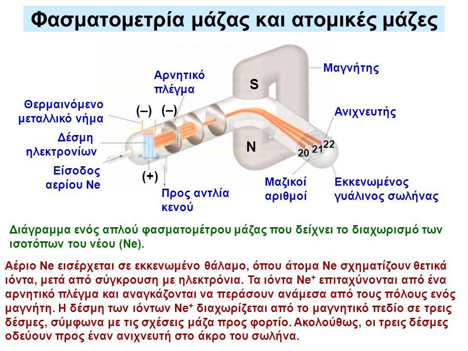 Φασματομετρία μάζας και ατομικές μάζες Αέριο Ne εισέρχεται σε εκκενωμένο θάλαμο, όπου άτομα Ne σχηματίζουν θετικά ιόντα, μετά από σύγκρουση με ηλεκτρό