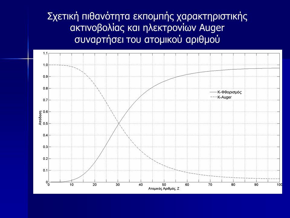 Κατανομή της γωνίας εκπομπής των φωτοηλεκτρονίων ως προς τη διεύθυνση του αρχικού φωτονίου
