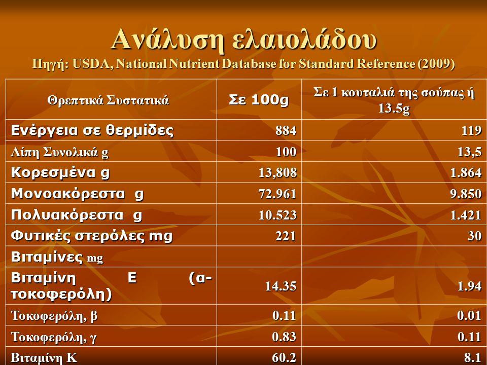 Ανάλυση ελαιολάδου Πηγή: USDA, National Nutrient Database for Standard Reference (2009) Θρεπτικά Συστατικά Θρεπτικά Συστατικά Σε 100g Σε 1 κουταλιά τη