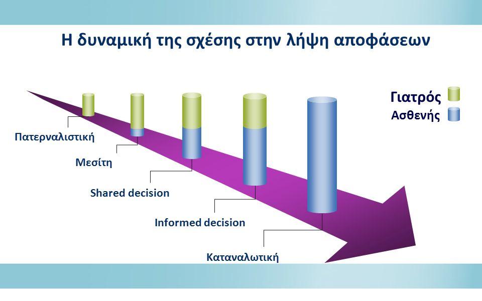 Η δυναμική της σχέσης στην λήψη αποφάσεων Γιατρός Ασθενής Πατερναλιστική Μεσίτη Shared decision Informed decision Καταναλωτική
