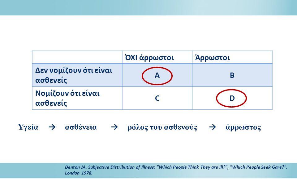 ΌΧΙ άρρωστοιΆρρωστοι Δεν νομίζουν ότι είναι ασθενείς ΑΒ Νομίζουν ότι είναι ασθενείς CD Denton JA. Subjective Distribution of Illness: