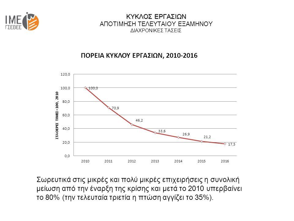 ΚΥΚΛΟΣ ΕΡΓΑΣΙΩΝ ΚΥΚΛΟΣ ΕΡΓΑΣΙΩΝ ΑΠΟΤΙΜΗΣΗ ΤΕΛΕΥΤΑΙΟΥ ΕΞΑΜΗΝΟΥ ΔΙΑΧΡΟΝΙΚΕΣ ΤΑΣΕΙΣ Σωρευτικά στις μικρές και πολύ μικρές επιχειρήσεις η συνολική μείωση από την έναρξη της κρίσης και μετά το 2010 υπερβαίνει το 80% (την τελευταία τριετία η πτώση αγγίζει το 35%).