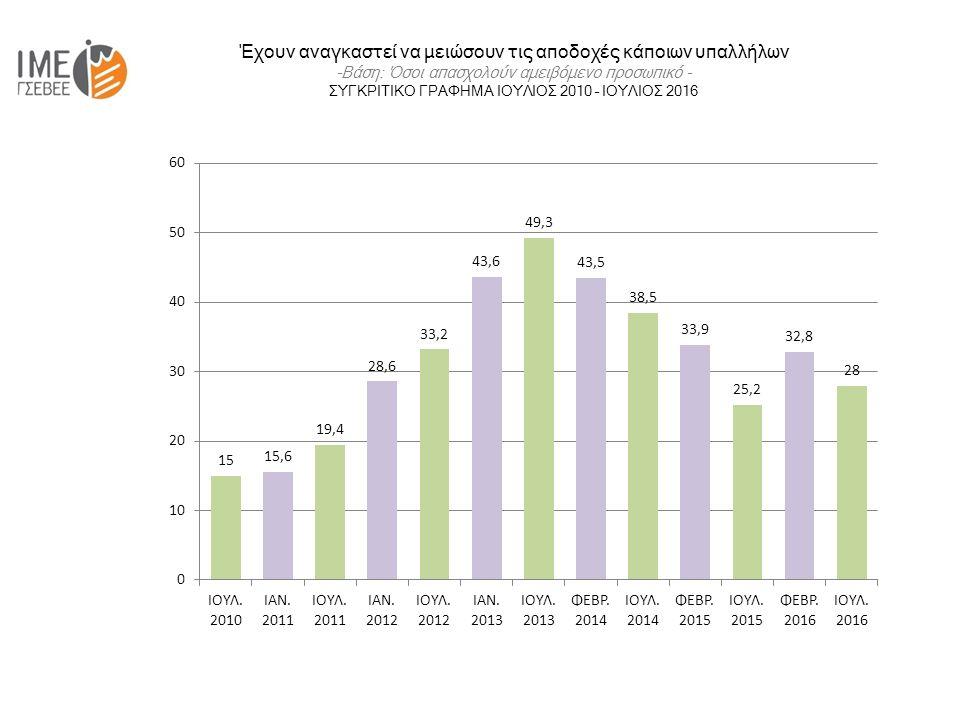 Έχουν αναγκαστεί να μειώσουν τις αποδοχές κάποιων υπαλλήλων -Βάση: Όσοι απασχολούν αμειβόμενο προσωπικό - ΣΥΓΚΡΙΤΙΚΟ ΓΡΑΦΗΜΑ ΙΟΥΛΙΟΣ 2010 – ΙΟΥΛΙΟΣ 2016
