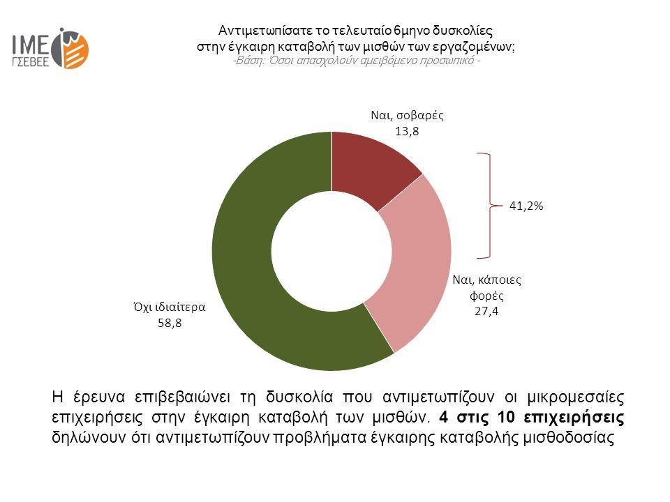 Αντιμετωπίσατε το τελευταίο 6μηνο δυσκολίες στην έγκαιρη καταβολή των μισθών των εργαζομένων; -Βάση: Όσοι απασχολούν αμειβόμενο προσωπικό - 41,2% Η έρευνα επιβεβαιώνει τη δυσκολία που αντιμετωπίζουν οι μικρομεσαίες επιχειρήσεις στην έγκαιρη καταβολή των μισθών.