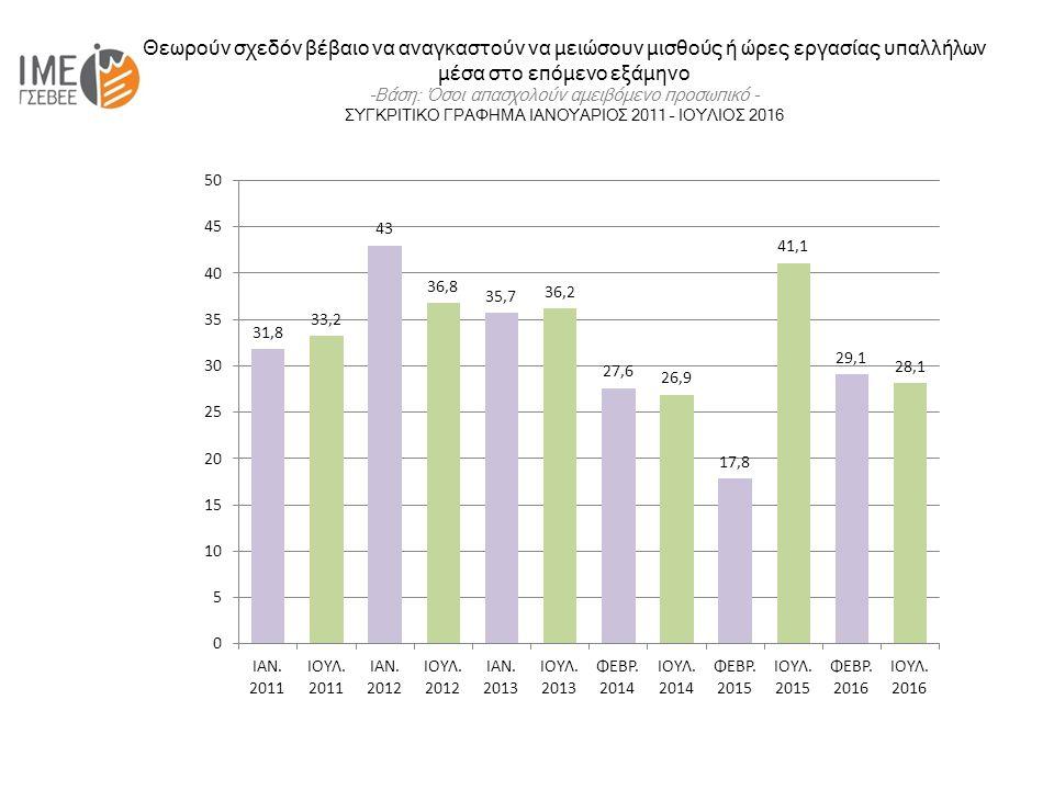 Θεωρούν σχεδόν βέβαιο να αναγκαστούν να μειώσουν μισθούς ή ώρες εργασίας υπαλλήλων μέσα στο επόμενο εξάμηνο -Βάση: Όσοι απασχολούν αμειβόμενο προσωπικό - ΣΥΓΚΡΙΤΙΚΟ ΓΡΑΦΗΜΑ ΙΑΝΟΥΑΡΙΟΣ 2011 – ΙΟΥΛΙΟΣ 2016