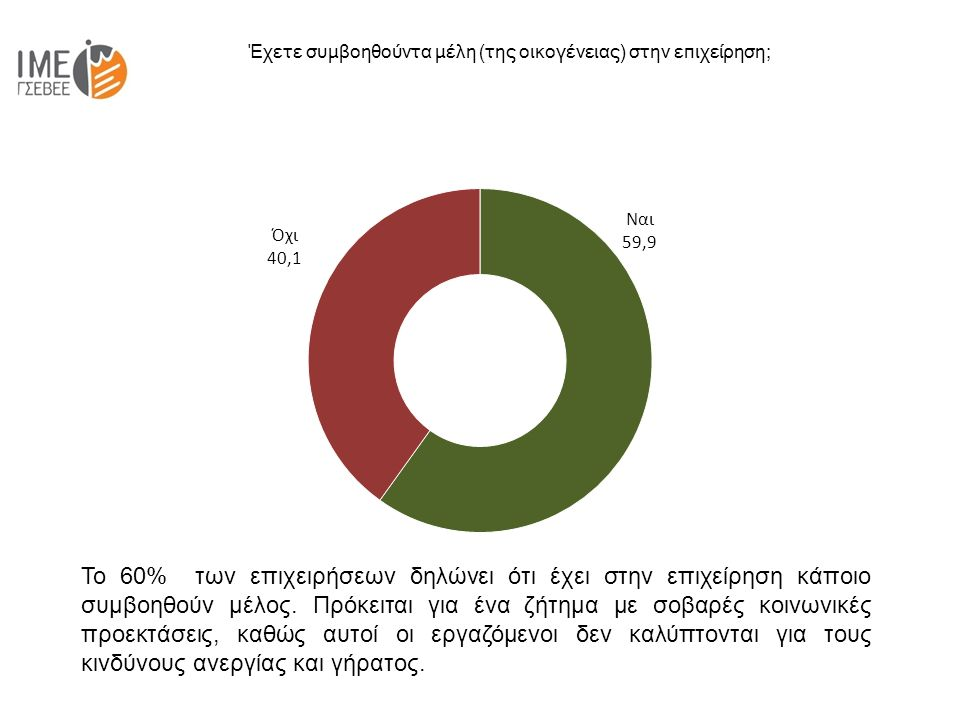 Έχετε συμβοηθούντα μέλη (της οικογένειας) στην επιχείρηση; Το 60% των επιχειρήσεων δηλώνει ότι έχει στην επιχείρηση κάποιο συμβοηθούν μέλος.