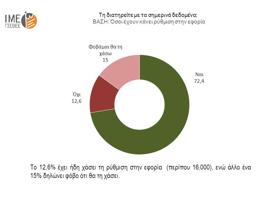 Τη διατηρείτε με τα σημερινά δεδομένα; ΒΑΣΗ: Όσοι έχουν κάνει ρύθμιση στην εφορία Το 12,6% έχει ήδη χάσει τη ρύθμιση στην εφορία (περίπου 16,000), ενώ άλλο ένα 15% δηλώνει φόβο ότι θα τη χάσει.