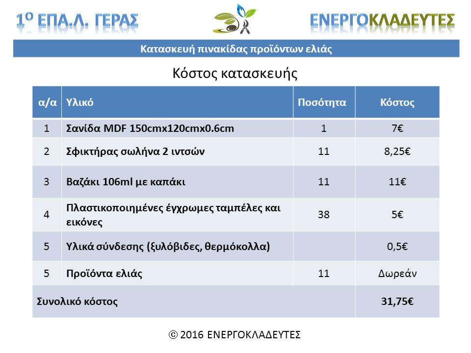 Κατασκευή πινακίδας προϊόντων ελιάς  2016 ΕΝΕΡΓΟΚΛΑΔΕΥΤΕΣ α/αα/αΥλικόΠοσότηταΚόστος 1Σανίδα MDF 150cmx120cmx0.6cm17€ 2Σφικτήρας σωλήνα 2 ιντσών118,25€ 3Βαζάκι 106ml με καπάκι1111€ 4 Πλαστικοποιημένες έγχρωμες ταμπέλες και εικόνες 385€5€ 5Υλικά σύνδεσης (ξυλόβιδες, θερμόκολλα)0,5€ 5Προϊόντα ελιάς11Δωρεάν Συνολικό κόστος31,75€ Κόστος κατασκευής