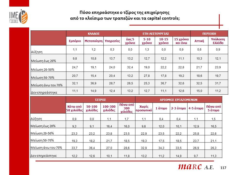 Πόσο επηρεάστηκε ο τζίρος της επιχείρησης από το κλείσιμο των τραπεζών και τα capital controls; 117 ΚΛΑΔΟΣΕΤΗ ΛΕΙΤΟΥΡΓΙΑΣΠΕΡΙΟΧΗ ΕμπόριοΜεταποίησηΥπηρεσίες έως 5 χρόνια 5-10 χρόνια 10-15 χρόνια 15 χρόνια και άνω Αττική Υπόλοιπη Ελλάδα Αύξηση 1,11,20,30,01,30,00,90,60,9 Μείωση έως 20% 9,810,813,713,212,712,211,110,312,1 Μείωση 20-50% 24,719,124,032,419,022,222,821,723,9 Μείωση 50-70% 20,715,420,413,227,817,819,218,619,7 Μείωση άνω του 70% 32,136,928,726,525,336,732,632,531,7 Δεν επηρεάστηκε 11,114,912,413,212,711,112,615,011,2 ΤΖΙΡΟΣΑΡΙΘΜΟΣ ΕΡΓΑΖΟΜΕΝΩΝ Κάτω από 50 χιλιάδες 50-100 χιλιάδες 100-300 χιλιάδες Πάνω από 300 χιλιάδες Χωρίς προσωπικό 1 άτομο2-3 άτομα4-5 άτομα Πάνω από 5 άτομα Αύξηση 0,90,01,11,71,10,4 1,11,5 Μείωση έως 20% 9,39,116,416,09,612,010,112,916,5 Μείωση 20-50% 23,323,223,823,522,923,522,225,822,6 Μείωση 50-70% 19,318,221,718,519,317,518,523,721,1 Μείωση άνω του 70% 33,736,427,028,632,934,333,526,926,3 Δεν επηρεάστηκε 12,212,610,111,813,211,214,99,711,3