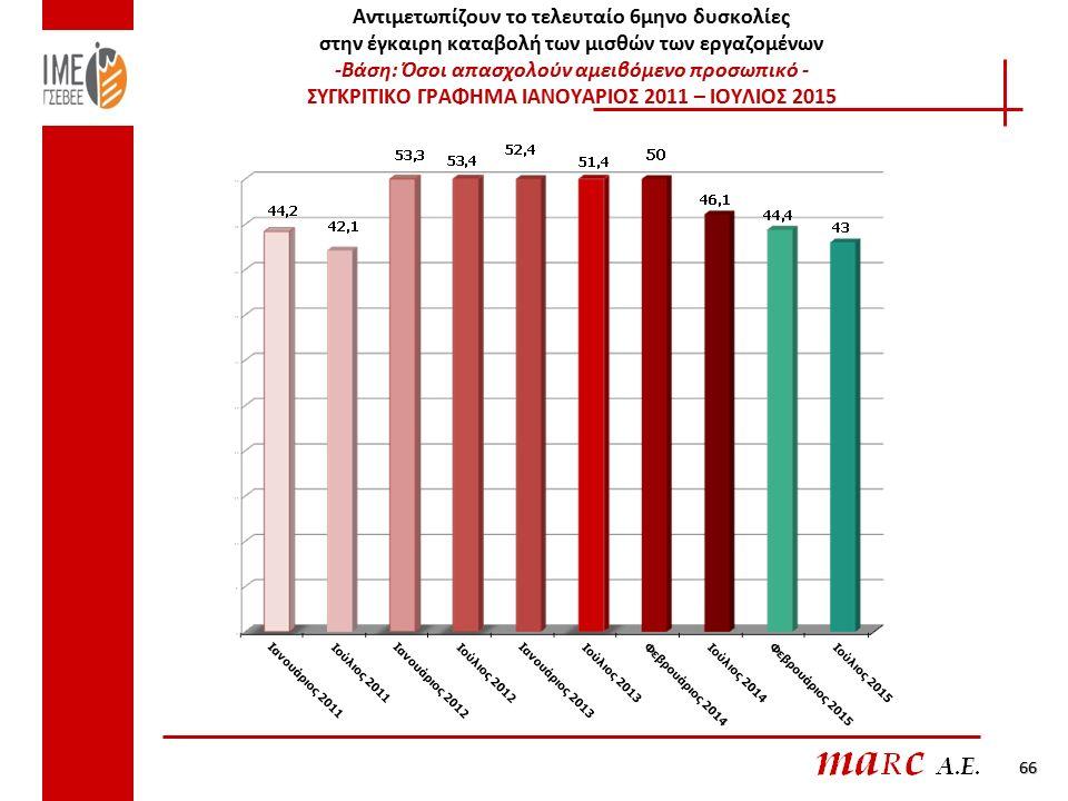 Αντιμετωπίζουν το τελευταίο 6μηνο δυσκολίες στην έγκαιρη καταβολή των μισθών των εργαζομένων -Βάση: Όσοι απασχολούν αμειβόμενο προσωπικό - ΣΥΓΚΡΙΤΙΚΟ ΓΡΑΦΗΜΑ ΙΑΝΟΥΑΡΙΟΣ 2011 – ΙΟΥΛΙΟΣ 2015 66