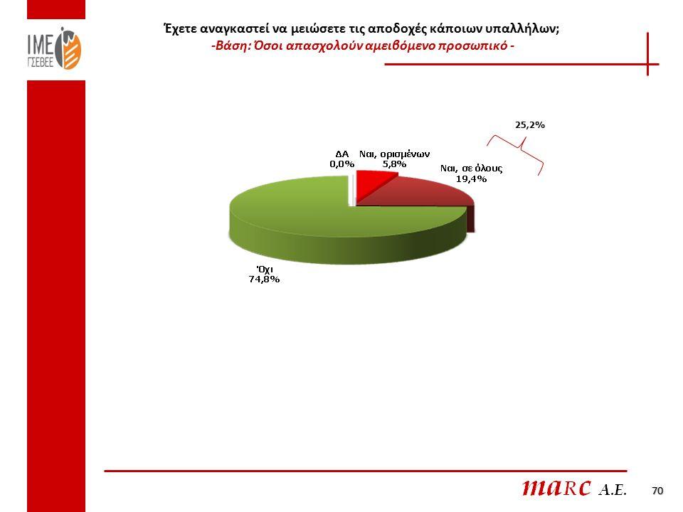 Έχετε αναγκαστεί να μειώσετε τις αποδοχές κάποιων υπαλλήλων; -Βάση: Όσοι απασχολούν αμειβόμενο προσωπικό - 25,2% 70