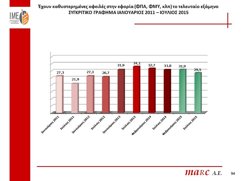 Έχουν καθυστερημένες οφειλές στην εφορία (ΦΠΑ, ΦΜΥ, κλπ) το τελευταίο εξάμηνο ΣΥΓΚΡΙΤΙΚΟ ΓΡΑΦΗΜΑ ΙΑΝΟΥΑΡΙΟΣ 2011 – ΙΟΥΛΙΟΣ 2015 94