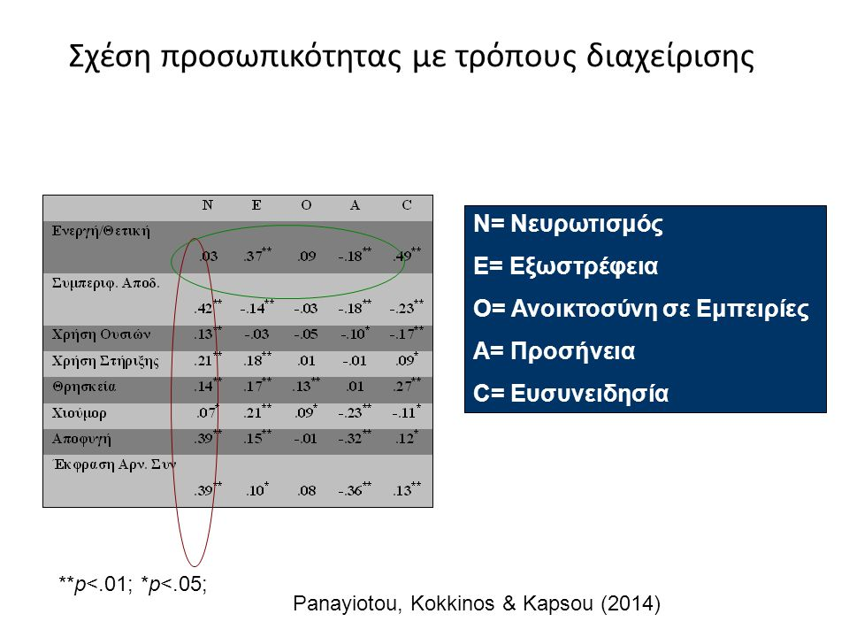 Σχέση προσωπικότητας με τρόπους διαχείρισης **p<.01; *p<.05; Ν= Νευρωτισμός Ε= Εξωστρέφεια Ο= Ανοικτοσύνη σε Εμπειρίες Α= Προσήνεια C= Ευσυνειδησία Panayiotou, Kokkinos & Kapsou (2014)