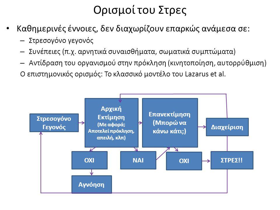Ορισμοί του Στρες Καθημερινές έννοιες, δεν διαχωρίζουν επαρκώς ανάμεσα σε: – Στρεσογόνο γεγονός – Συνέπειες (π.χ.