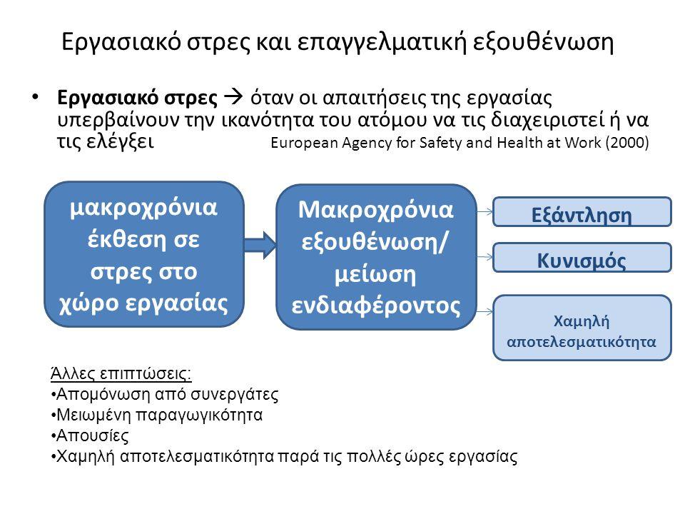 Εργασιακό στρες και επαγγελματική εξουθένωση Εργασιακό στρες  όταν οι απαιτήσεις της εργασίας υπερβαίνουν την ικανότητα του ατόμου να τις διαχειριστεί ή να τις ελέγξει European Agency for Safety and Health at Work (2000) μακροχρόνια έκθεση σε στρες στο χώρο εργασίας Μακροχρόνια εξουθένωση/ μείωση ενδιαφέροντος Εξάντληση Κυνισμός Χαμηλή αποτελεσματικότητα Άλλες επιπτώσεις: Απομόνωση από συνεργάτες Μειωμένη παραγωγικότητα Απουσίες Χαμηλή αποτελεσματικότητα παρά τις πολλές ώρες εργασίας