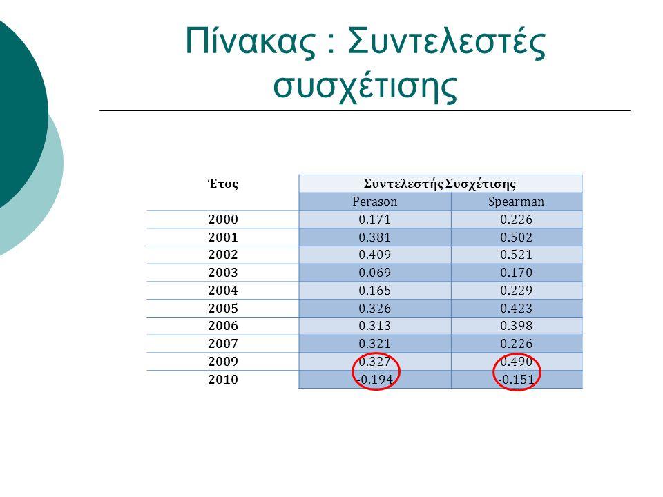 Πίνακας : Συντελεστές συσχέτισης ΈτοςΣυντελεστής Συσχέτισης PerasonSpearman 20000.1710.226 20010.3810.502 20020.4090.521 20030.0690.170 20040.1650.229 20050.3260.423 20060.3130.398 20070.3210.226 20090.3270.490 2010-0.194-0.151