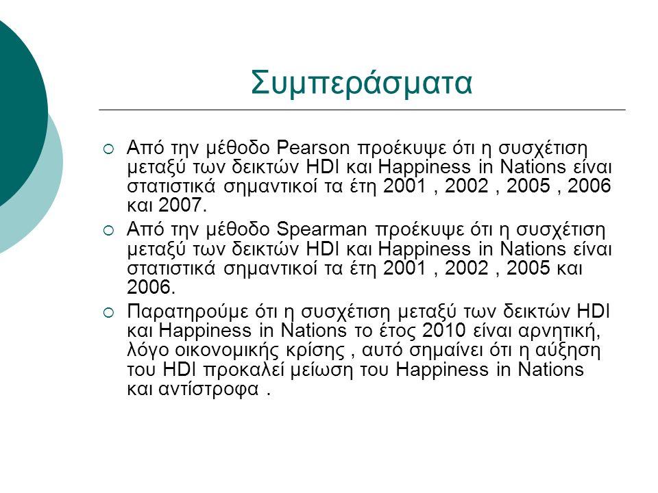 Συμπεράσματα  Από την μέθοδο Pearson προέκυψε ότι η συσχέτιση μεταξύ των δεικτών HDI και Happiness in Nations είναι στατιστικά σημαντικοί τα έτη 2001, 2002, 2005, 2006 και 2007.