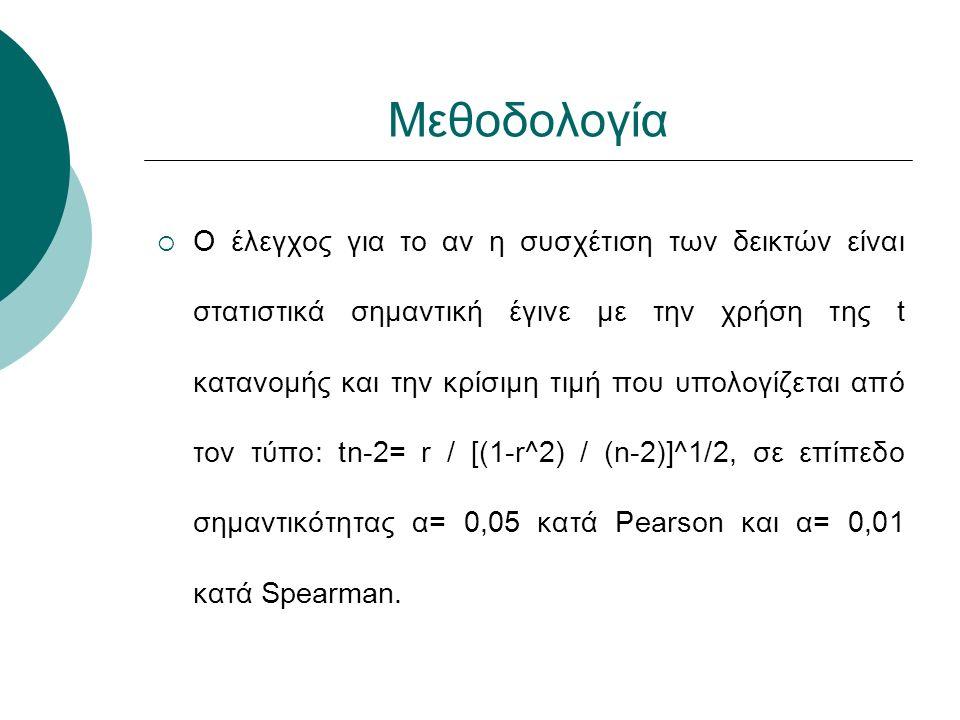 Μεθοδολογία  Ο έλεγχος για το αν η συσχέτιση των δεικτών είναι στατιστικά σημαντική έγινε με την χρήση της t κατανομής και την κρίσιμη τιμή που υπολογίζεται από τον τύπο: tn-2= r / [(1-r^2) / (n-2)]^1/2, σε επίπεδο σημαντικότητας α= 0,05 κατά Pearson και α= 0,01 κατά Spearman.