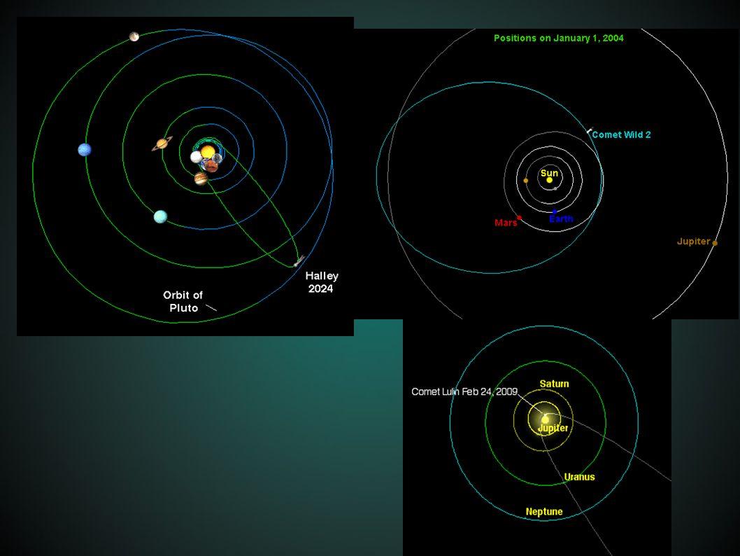 Δομή Πυρήνας (100 m- 40 km διάμετρος): πέτρες, σκόνη και παγωμένα αέρια Κόμη: δημιουργείται κοντά στον Ήλιο και αποτελείται από αέρια.