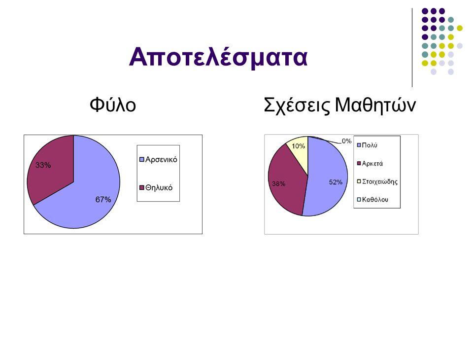 Αποτελέσματα ΦύλοΣχέσεις Μαθητών