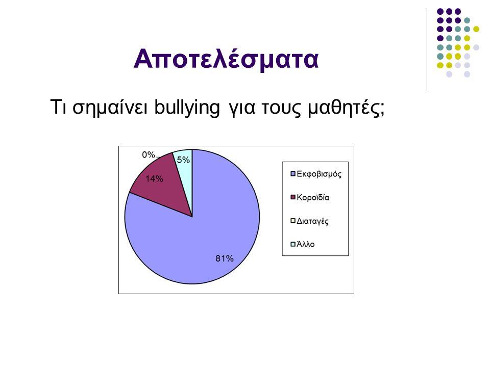 Αποτελέσματα Τι σημαίνει bullying για τους μαθητές;