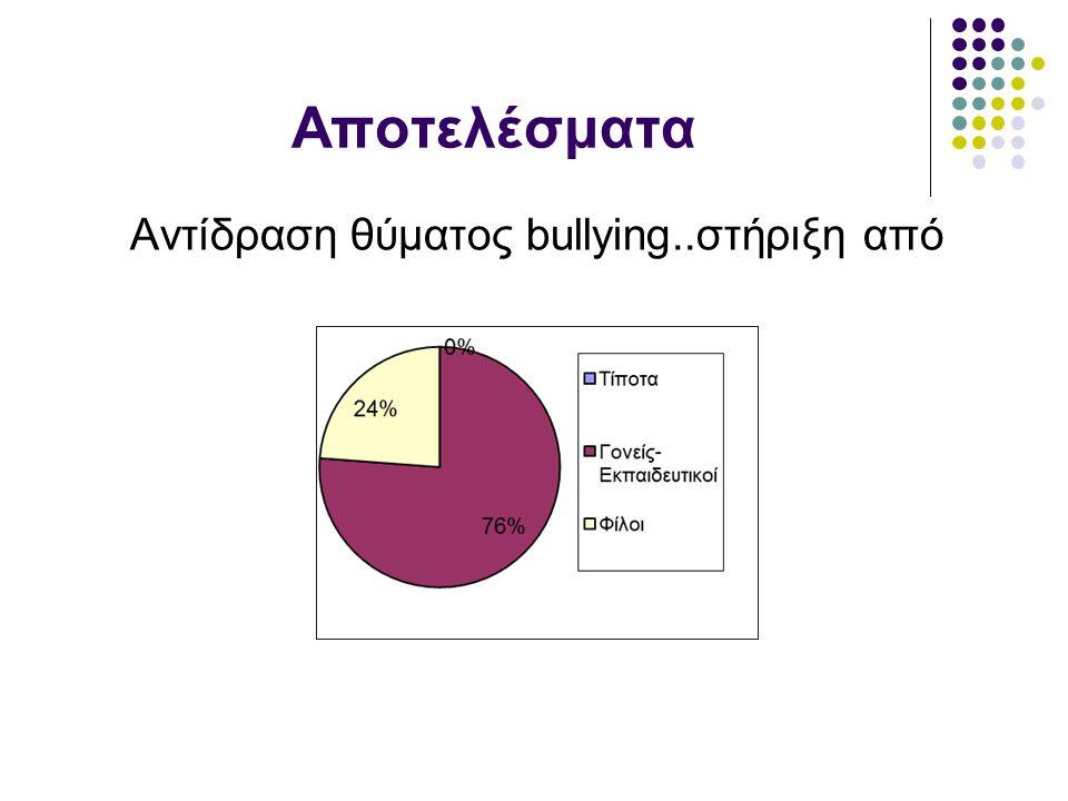 Αποτελέσματα Αντίδραση θύματος bullying..στήριξη από