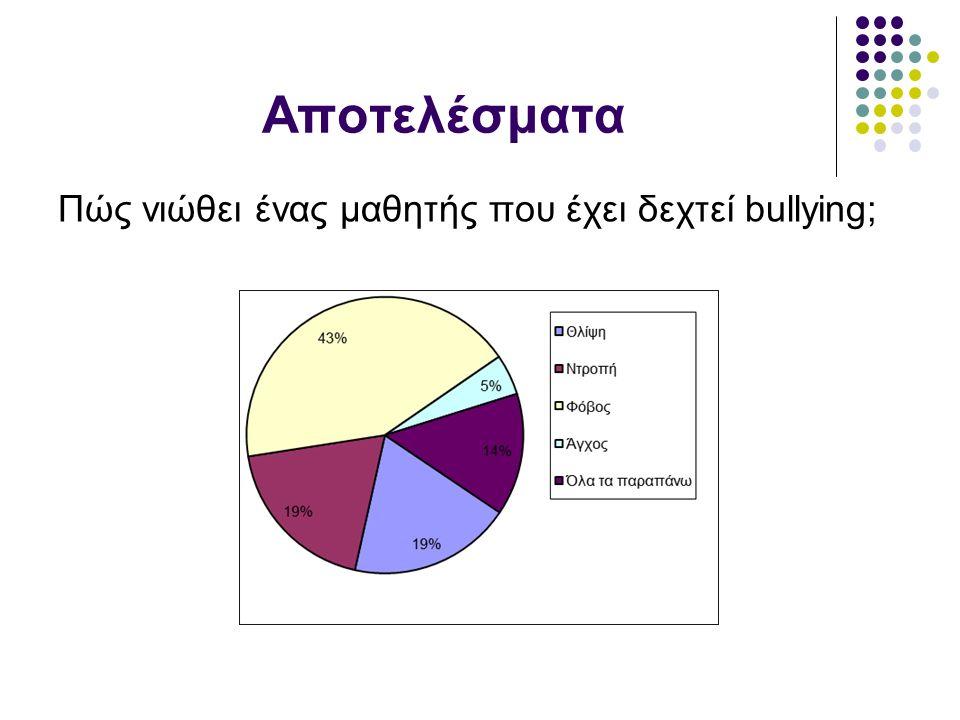Αποτελέσματα Πώς νιώθει ένας μαθητής που έχει δεχτεί bullying;