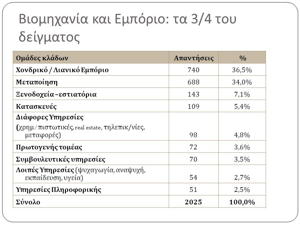 Βιομηχανία και Εμπόριο : τα 3/4 του δείγματος Ομάδες κλάδωνΑπαντήσεις % Χονδρικό / Λιανικό Εμπόριο74036,5% Μεταποίηση68834,0% Ξενοδοχεία –εστιατόρια14