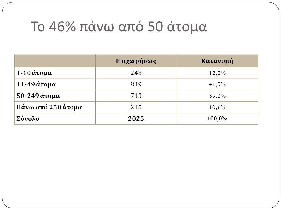 Το 46% πάνω από 50 άτομα ΕπιχειρήσειςΚατανομή 1-10 άτομα 24812,2% 11-49 άτομα 84941,9% 50-249 άτομα 71335,2% Πάνω από 250 άτομα 21510,6% Σύνολο 2025100,0%