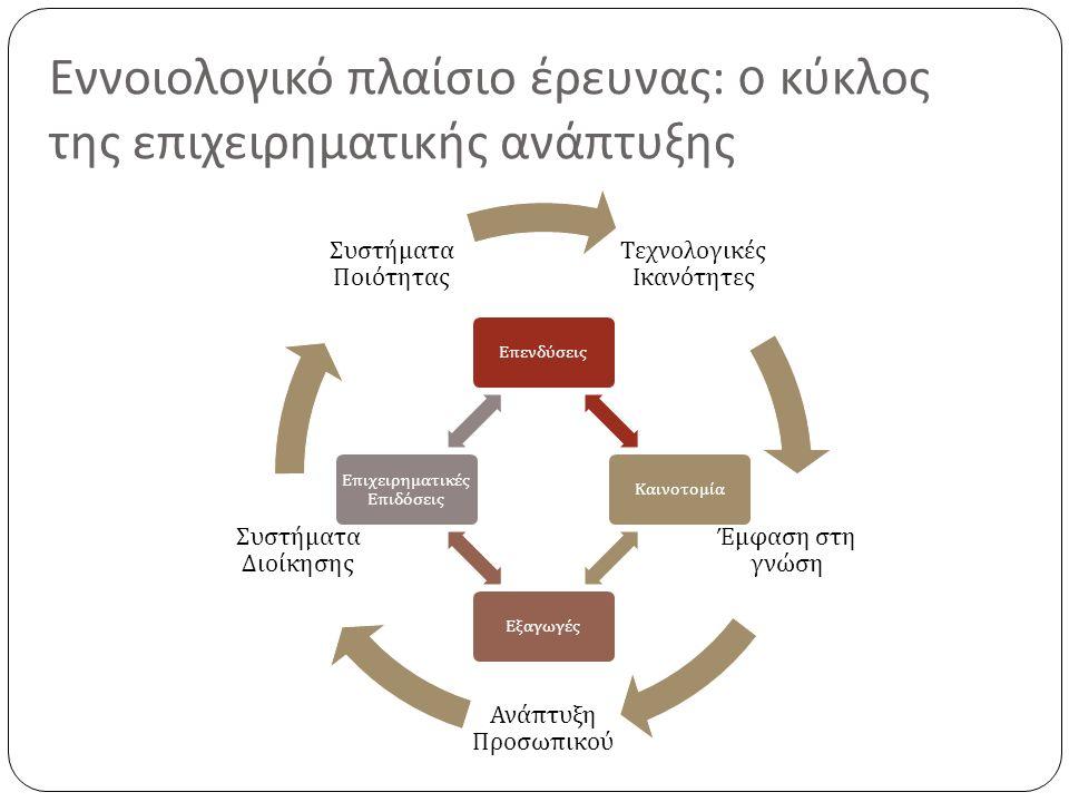 Τεχνολογικές Ικανότητες Έμφαση στη γνώση Ανά π τυξη Προσω π ικού Συστήματα Διοίκησης Συστήματα Ποιότητας Εννοιολογικό πλαίσιο έρευνας : ο κύκλος της επιχειρηματικής ανάπτυξης Ε π ενδύσεις ΚαινοτομίαΕξαγωγές Ε π ιχειρηματικές Ε π ιδόσεις