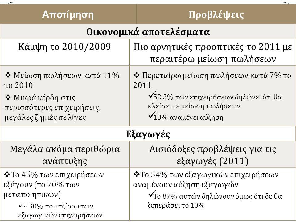 18 Αποτίμηση Προβλέψεις Οικονομικά αποτελέσματα Κάμψη το 2010/2009Πιο αρνητικές προοπτικές το 2011 με περαιτέρω μείωση πωλήσεων  Μείωση πωλήσεων κατά 11% το 2010  Μικρά κέρδη στις περισσότερες επιχειρήσεις, μεγάλες ζημιές σε λίγες  Περεταίρω μείωση πωλήσεων κατά 7% το 2011 52.3% των επιχειρήσεων δηλώνει ότι θα κλείσει με μείωση πωλήσεων 18% αναμένει αύξηση Εξαγωγές Μεγάλα ακόμα περιθώρια ανάπτυξης Αισιόδοξες προβλέψεις για τις εξαγωγές (2011)  Το 45% των επιχειρήσεων εξάγουν (το 70% των μεταποιητικών) ~ 30% του τζίρου των εξαγωγικών επιχειρήσεων  Το 54% των εξαγωγικών επιχειρήσεων αναμένουν αύξηση εξαγωγών Το 87% αυτών δηλώνουν όμως ότι δε θα ξεπεράσει το 10%