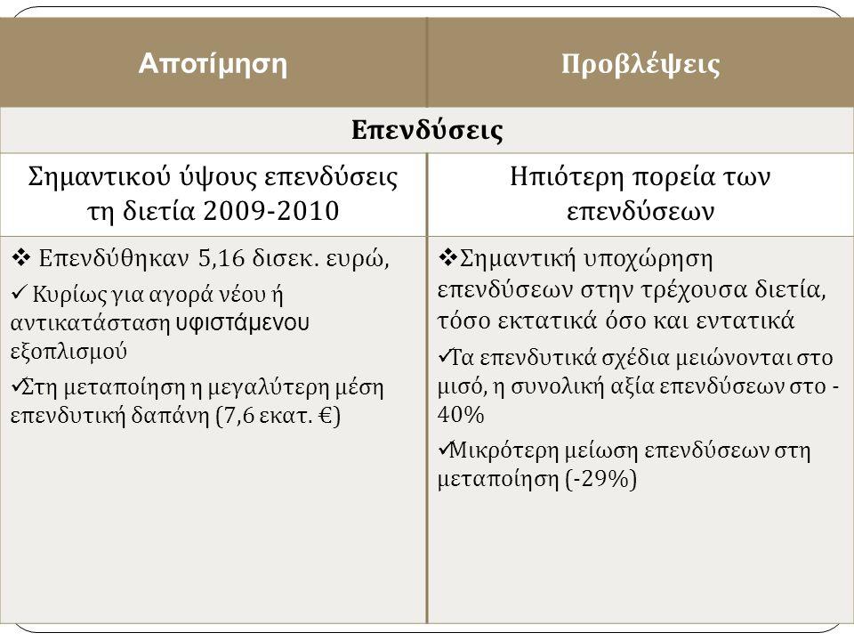 19 Αποτίμηση Προβλέψεις Επενδύσεις Σημαντικού ύψους επενδύσεις τη διετία 2009-2010 Ηπιότερη πορεία των επενδύσεων  Επενδύθηκαν 5,16 δισεκ.