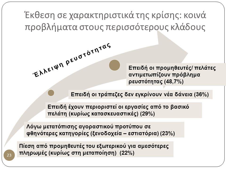 Έκθεση σε χαρακτηριστικά της κρίσης : κοινά προβλήματα στους περισσότερους κλάδους 23 Επειδή οι προμηθευτές/ πελάτες αντιμετωπίζουν πρόβλημα ρευστότητας (48,7%) Επειδή οι τράπεζες δεν εγκρίνουν νέα δάνεια (36%) Επειδή έχουν περιοριστεί οι εργασίες από το βασικό πελάτη (κυρίως κατασκευαστικές) (29%) Λόγω μετατόπισης αγοραστικού προτύπου σε φθηνότερες κατηγορίες (ξενοδοχεία – εστιατόρια) (23%) Έλλειψη ρευστότητας Πίεση από προμηθευτές του εξωτερικού για αμεσότερες πληρωμές (κυρίως στη μεταποίηση) (22%)