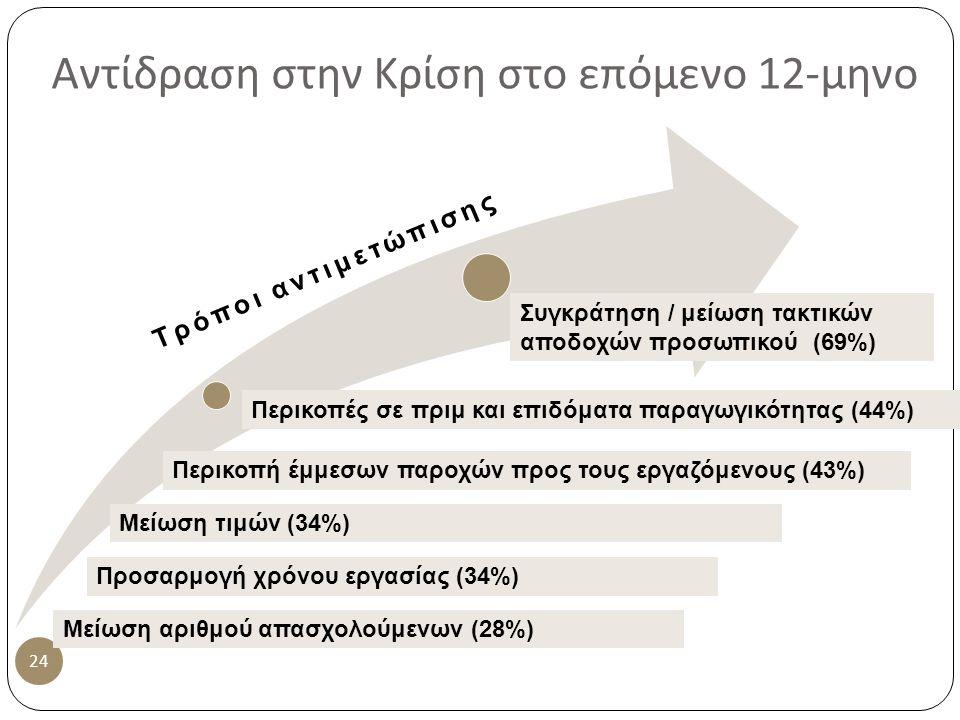 Αντίδραση στην Κρίση στο επόμενο 12- μηνο 24 Συγκράτηση / μείωση τακτικών αποδοχών προσωπικού (69%) Περικοπές σε πριμ και επιδόματα παραγωγικότητας (44%) Περικοπή έμμεσων παροχών προς τους εργαζόμενους (43%) Προσαρμογή χρόνου εργασίας (34%) Τρόποι αντιμετώπισης Μείωση τιμών (34%) Μείωση αριθμού απασχολούμενων (28%)