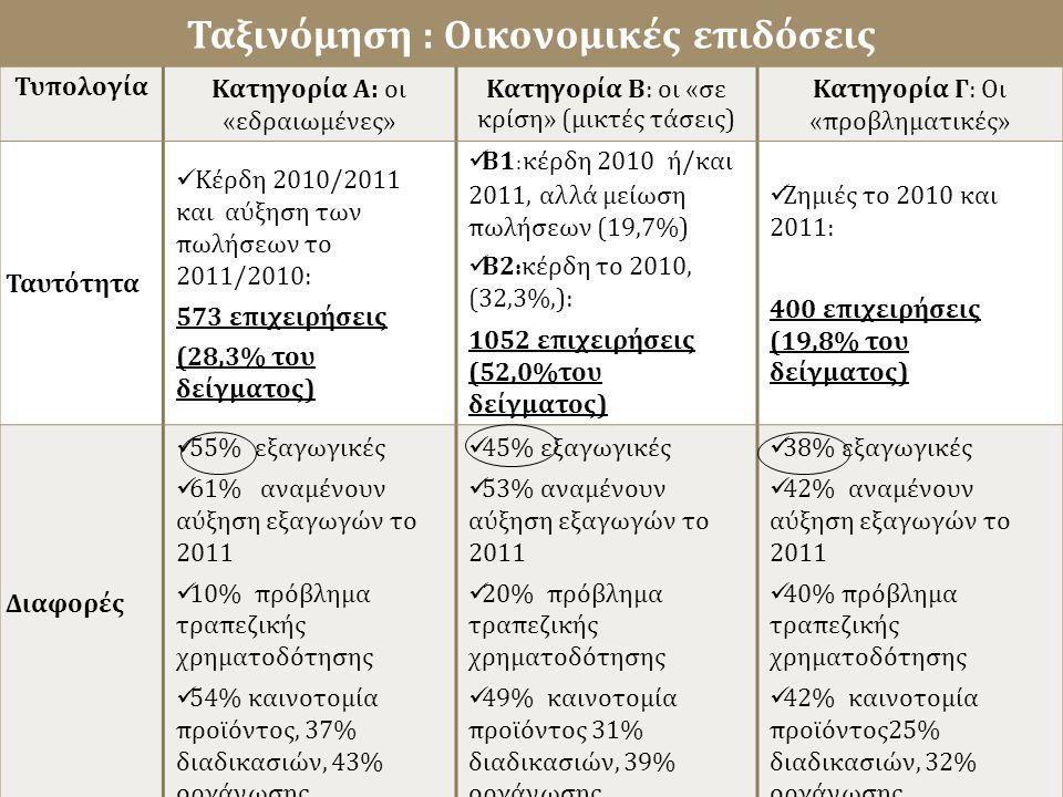 Ταξινόμηση : Οικονομικές επιδόσεις ΤυπολογίαΚατηγορία Α: οι «εδραιωμένες» Κατηγορία Β: οι «σε κρίση» (μικτές τάσεις) Κατηγορία Γ: Οι «προβληματικές» Ταυτότητα Κέρδη 2010/2011 και αύξηση των πωλήσεων το 2011/2010: 573 επιχειρήσεις (28,3% του δείγματος) Β1 : κέρδη 2010 ή/και 2011, αλλά μείωση πωλήσεων (19,7%) Β2 : κέρδη το 2010, (32,3%,): 1052 επιχειρήσεις (52,0%του δείγματος) Ζημιές το 2010 και 2011: 400 επιχειρήσεις (19,8% του δείγματος) Διαφορές 55% εξαγωγικές 61% αναμένουν αύξηση εξαγωγών το 2011 10% πρόβλημα τραπεζικής χρηματοδότησης 54% καινοτομία προϊόντος, 37% διαδικασιών, 43% οργάνωσης 45% εξαγωγικές 53% αναμένουν αύξηση εξαγωγών το 2011 20% πρόβλημα τραπεζικής χρηματοδότησης 49% καινοτομία προϊόντος 31% διαδικασιών, 39% οργάνωσης 38% εξαγωγικές 42% αναμένουν αύξηση εξαγωγών το 2011 40% πρόβλημα τραπεζικής χρηματοδότησης 42% καινοτομία προϊόντος25% διαδικασιών, 32% οργάνωσης