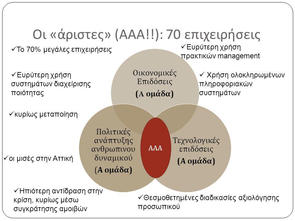 Οι « άριστες » ( ΑΑΑ !!): 70 επιχειρήσεις Οικονομικές Ε π ιδόσεις (A ομάδα ) Τεχνολογικές ε π ιδόσεις ( Α ομάδα ) Πολιτικές ανά π τυξης ανθρω π ινου δ