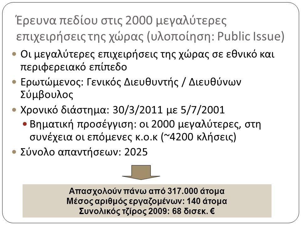 Έρευνα πεδίου στις 2000 μεγαλύτερες επιχειρήσεις της χώρας ( υλοποίηση : Public Issue) Οι μεγαλύτερες επιχειρήσεις της χώρας σε εθνικό και περιφερειακό επίπεδο Ερωτώμενος: Γενικός Διευθυντής / Διευθύνων Σύμβουλος Χρονικό διάστημα: 30/3/2011 με 5/7/2001 Βηματική προσέγγιση: οι 2000 μεγαλύτερες, στη συνέχεια οι επόμενες κ.ο.κ (~4200 κλήσεις) Σύνολο απαντήσεων: 2025 Απασχολούν πάνω από 317.000 άτομα Μέσος αριθμός εργαζομένων: 140 άτομα Συνολικός τζίρος 2009: 68 δισεκ.