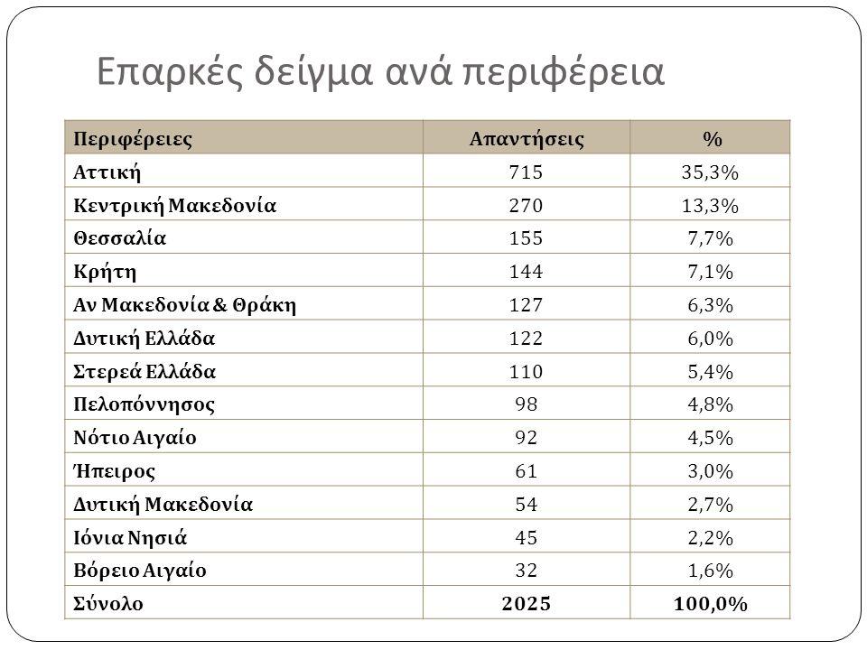 Επαρκές δείγμα ανά περιφέρεια ΠεριφέρειεςΑπαντήσεις % Αττική 71535,3% Κεντρική Μακεδονία 27013,3% Θεσσαλία 1557,7% Κρήτη 1447,1% Αν Μακεδονία & Θράκη