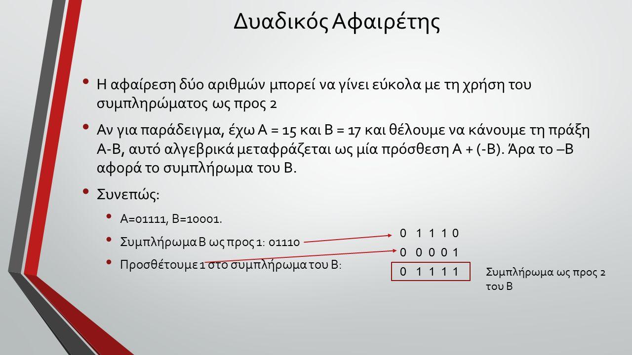 Δυαδικός Αφαιρέτης Η αφαίρεση δύο αριθμών μπορεί να γίνει εύκολα με τη χρήση του συμπληρώματος ως προς 2 Αν για παράδειγμα, έχω Α = 15 και Β = 17 και θέλουμε να κάνουμε τη πράξη Α-Β, αυτό αλγεβρικά μεταφράζεται ως μία πρόσθεση Α + (-Β).