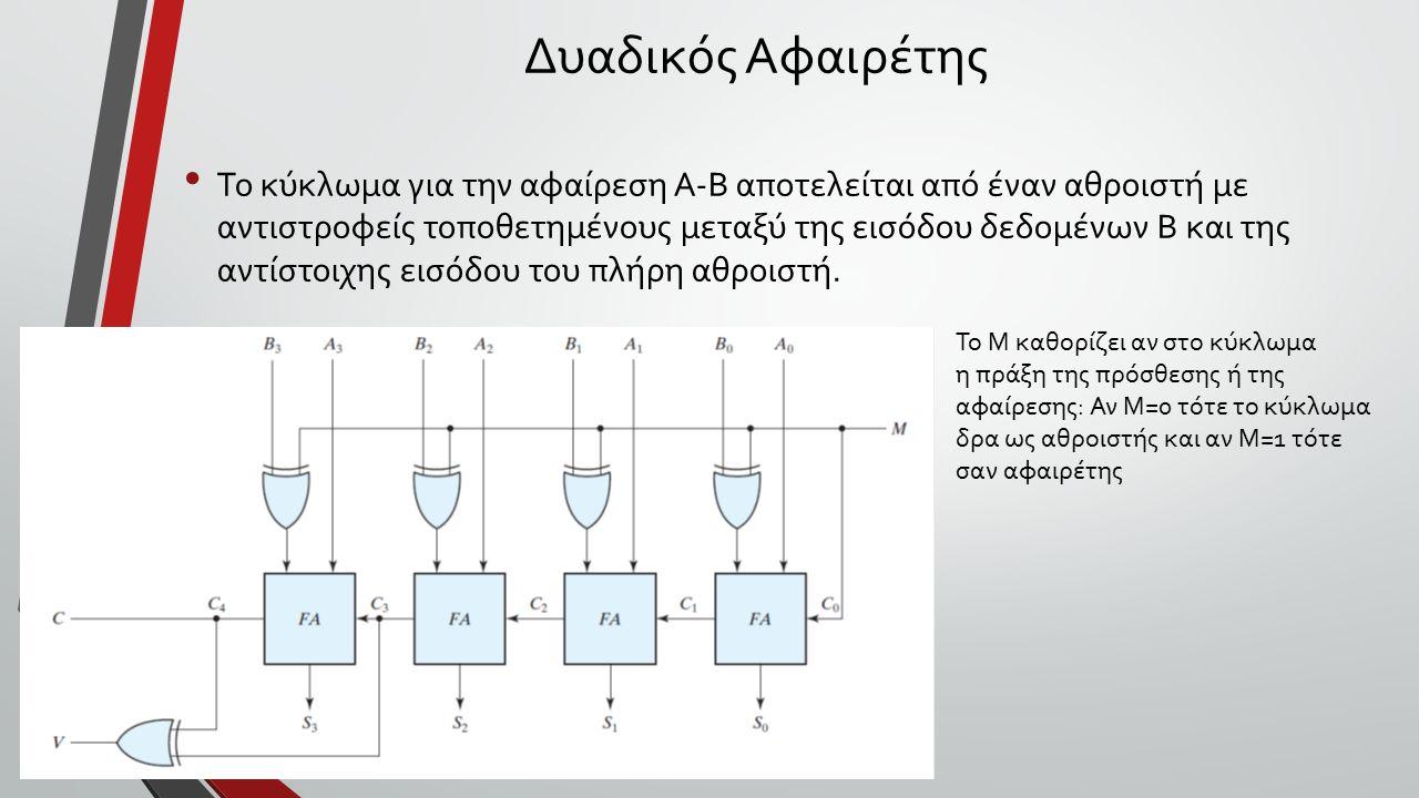 Δυαδικός Αφαιρέτης Το κύκλωμα για την αφαίρεση Α-Β αποτελείται από έναν αθροιστή με αντιστροφείς τοποθετημένους μεταξύ της εισόδου δεδομένων Β και της αντίστοιχης εισόδου του πλήρη αθροιστή.