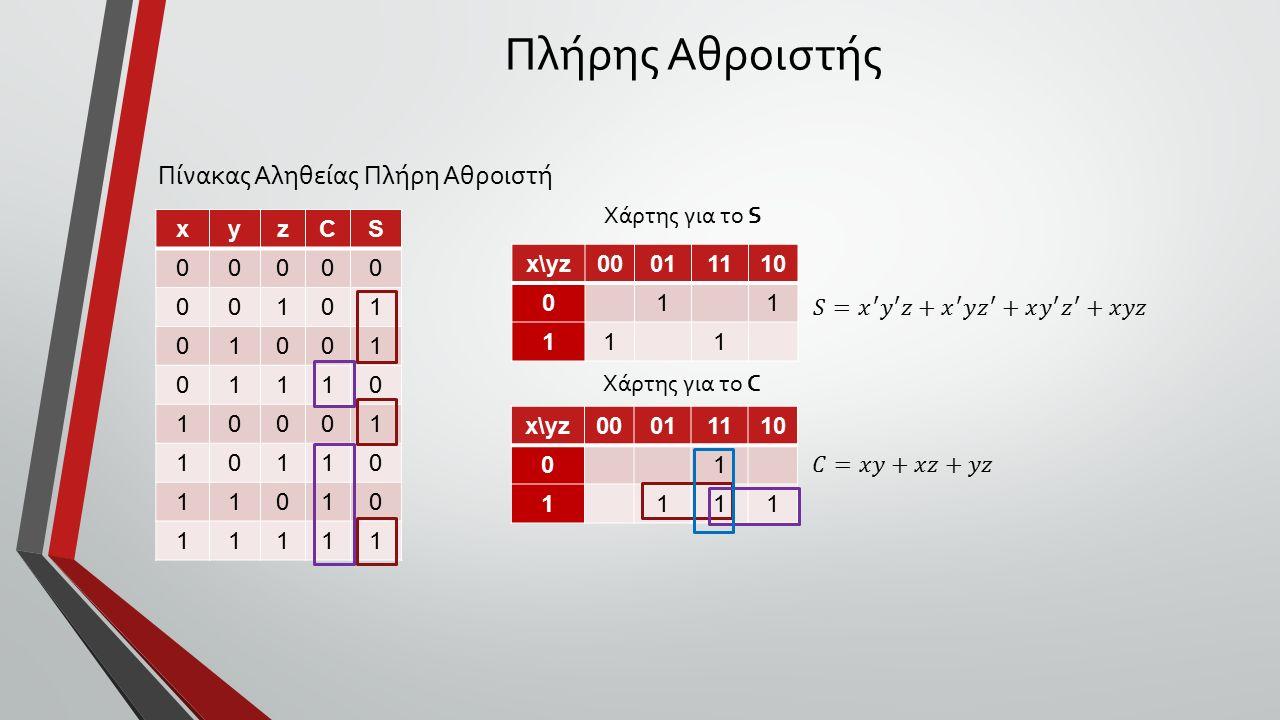 Πλήρης Αθροιστής Πίνακας Αληθείας Πλήρη Αθροιστή xyzCS 00000 00101 01001 01110 10001 10110 11010 11111 x\yz00011110 011 111 x\yz00011110 01 1111 Χάρτης για το S Χάρτης για το C