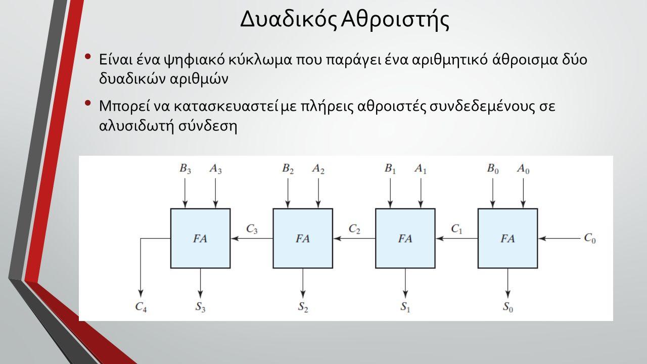 Δυαδικός Αθροιστής 4 ων Bit Το κρατούμενο εξόδου κάθε αθροιστή τροφοδοτεί το κρατούμενο του επόμενου προς αριστερά αθροιστή.