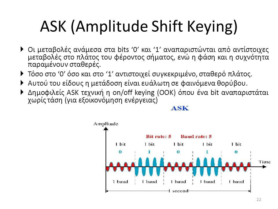 ASK (Amplitude Shift Keying)  Οι μεταβολές ανάμεσα στα bits '0' και '1' αναπαριστώνται από αντίστοιχες μεταβολές στο πλάτος του φέροντος σήματος, ενώ η φάση και η συχνότητα παραμένουν σταθερές.