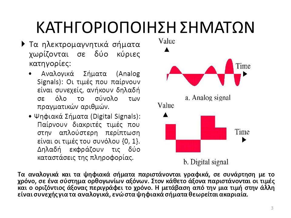 ΚΑΤΗΓΟΡΙΟΠΟΙΗΣΗ ΣΗΜΑΤΩΝ Τα αναλογικά και τα ψηφιακά σήματα παριστάνονται γραφικά, σε συνάρτηση με το χρόνο, σε ένα σύστημα ορθογωνίων αξόνων.