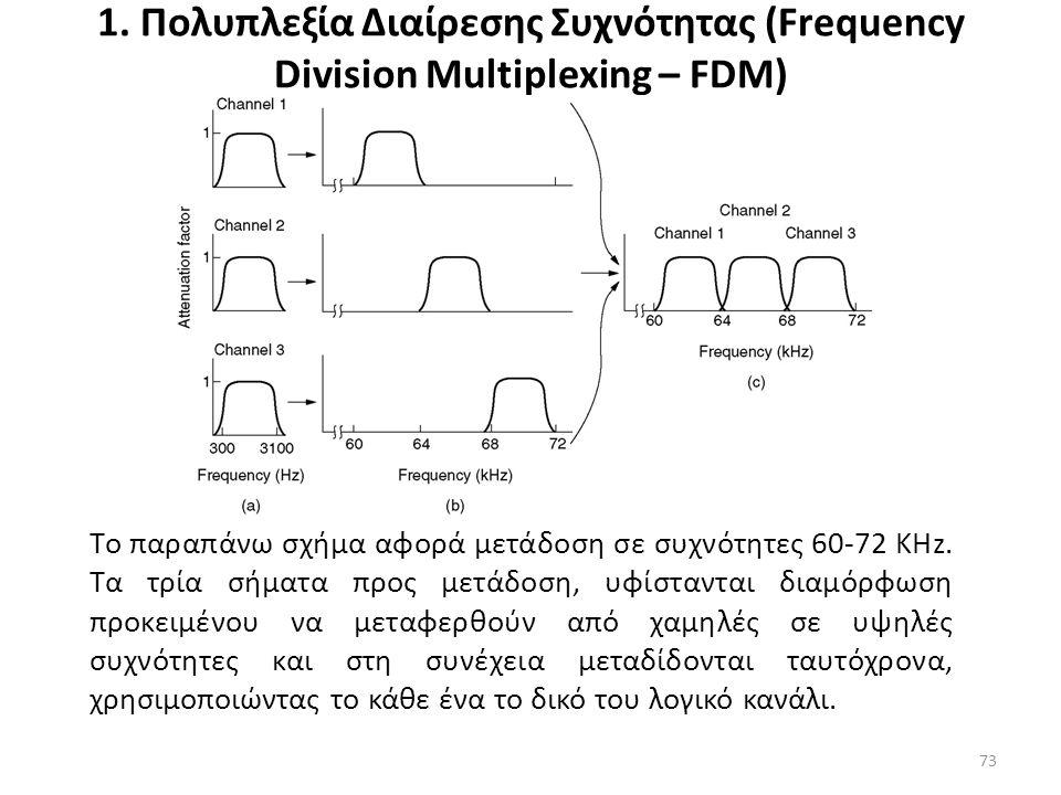 1. Πολυπλεξία Διαίρεσης Συχνότητας (Frequency Division Multiplexing – FDM) Tο παραπάνω σχήμα αφορά μετάδοση σε συχνότητες 60-72 KHz. Τα τρία σήματα πρ