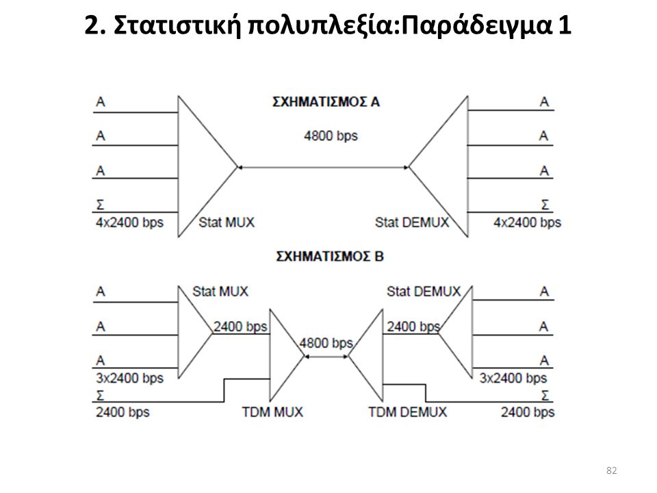 2. Στατιστική πολυπλεξία:Παράδειγμα 1 82