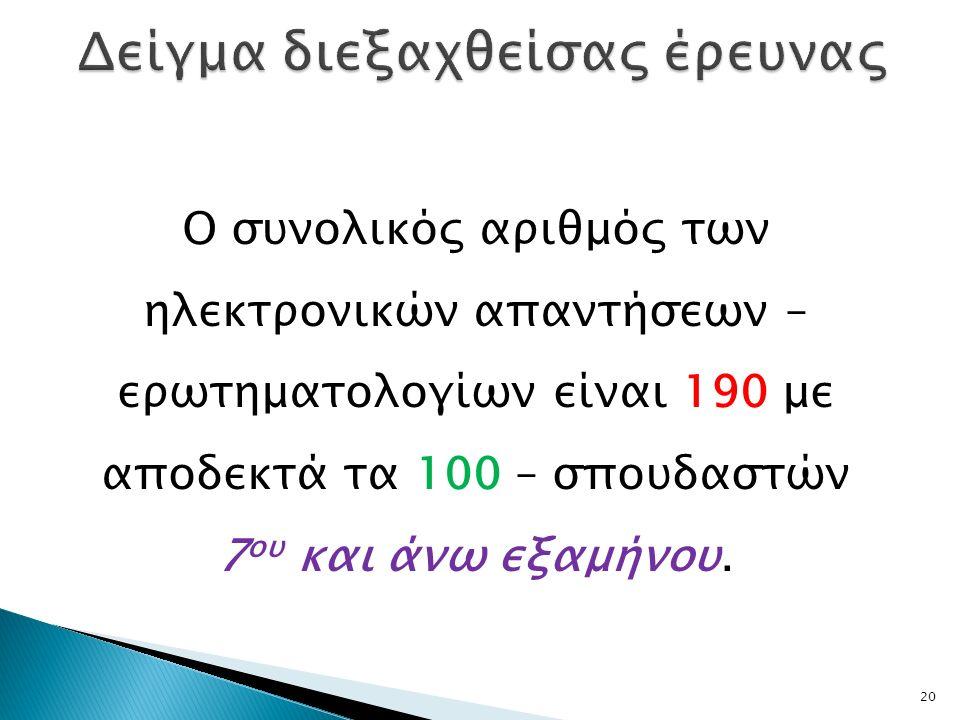 20 Ο συνολικός αριθμός των ηλεκτρονικών απαντήσεων – ερωτηματολογίων είναι 190 με αποδεκτά τα 100 – σπουδαστών 7 ου και άνω εξαμήνου.