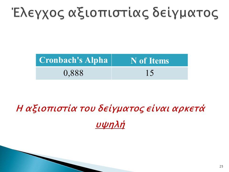 25 Cronbach s AlphaN of Items 0,88815 Η αξιοπιστία του δείγματος είναι αρκετά υψηλή