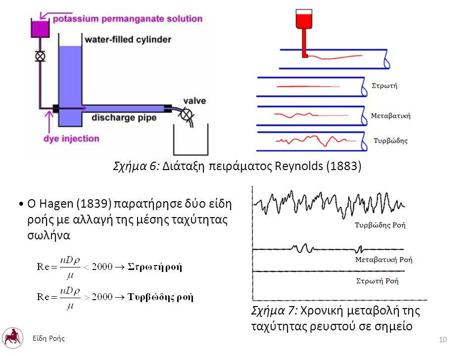 Ο Hagen (1839) παρατήρησε δύο είδη ροής με αλλαγή της μέσης ταχύτητας σωλήνα Σχήμα 6: Διάταξη πειράματος Reynolds (1883) Σχήμα 7: Χρονική μεταβολή της ταχύτητας ρευστού σε σημείο 10 Είδη Ροής